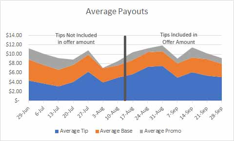 A week by week breakdown of the average pay for the week. You can see the tip portion of the pay increasing quite and the average pay increasing in the time since the change was made (the thick line in the middle)
