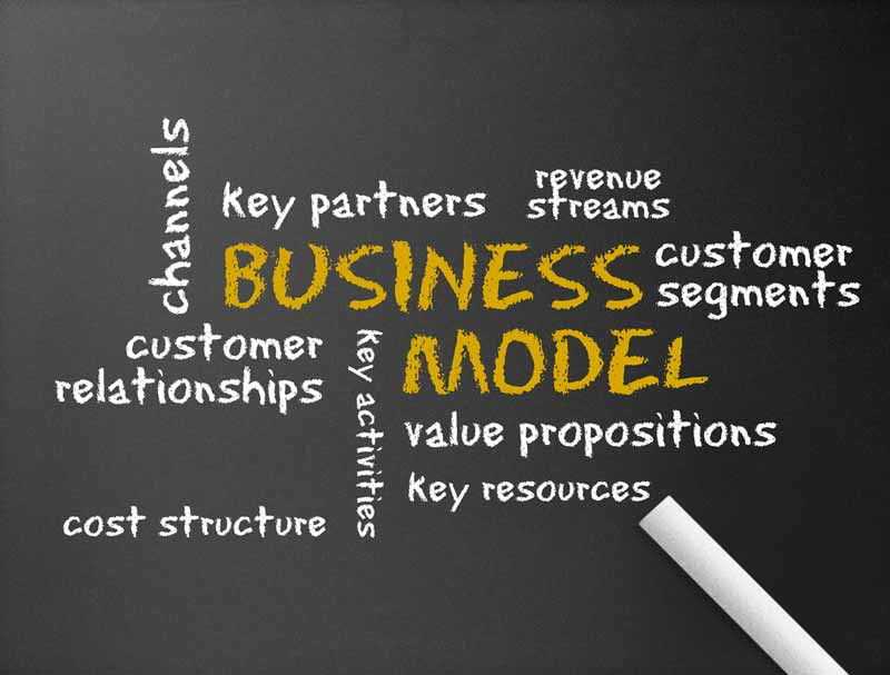 Word cloud centered on the phrase Business Model
