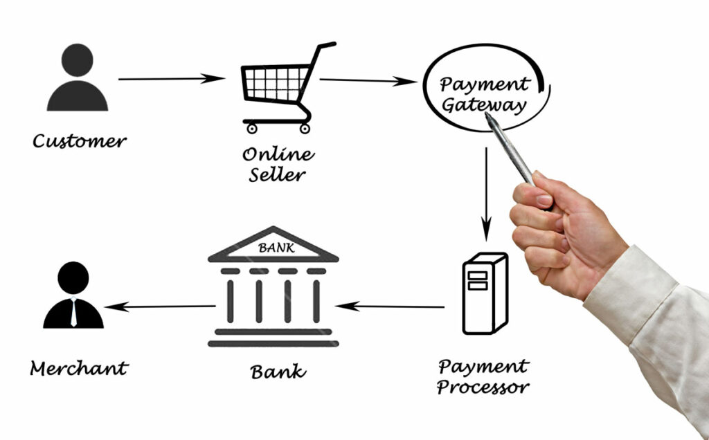 Flow of 1099-K processes illustrated by customer to online seller to payment gateway to payment processor to bank to merchant