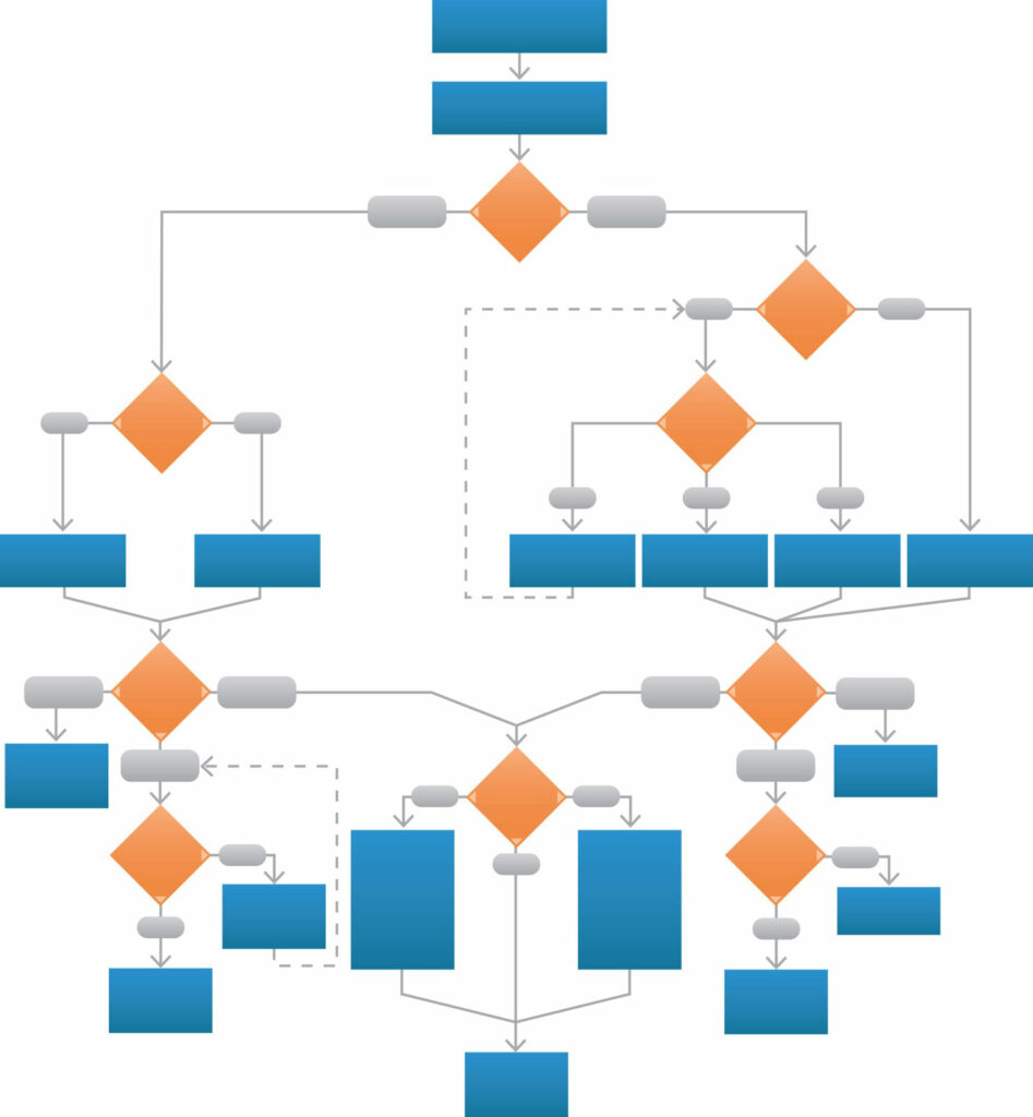 complex flow chart layout symbolizing complicated factors in delivery decisions making.