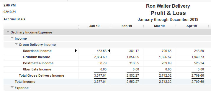 Excerpt of a month by month profit and loss statement.