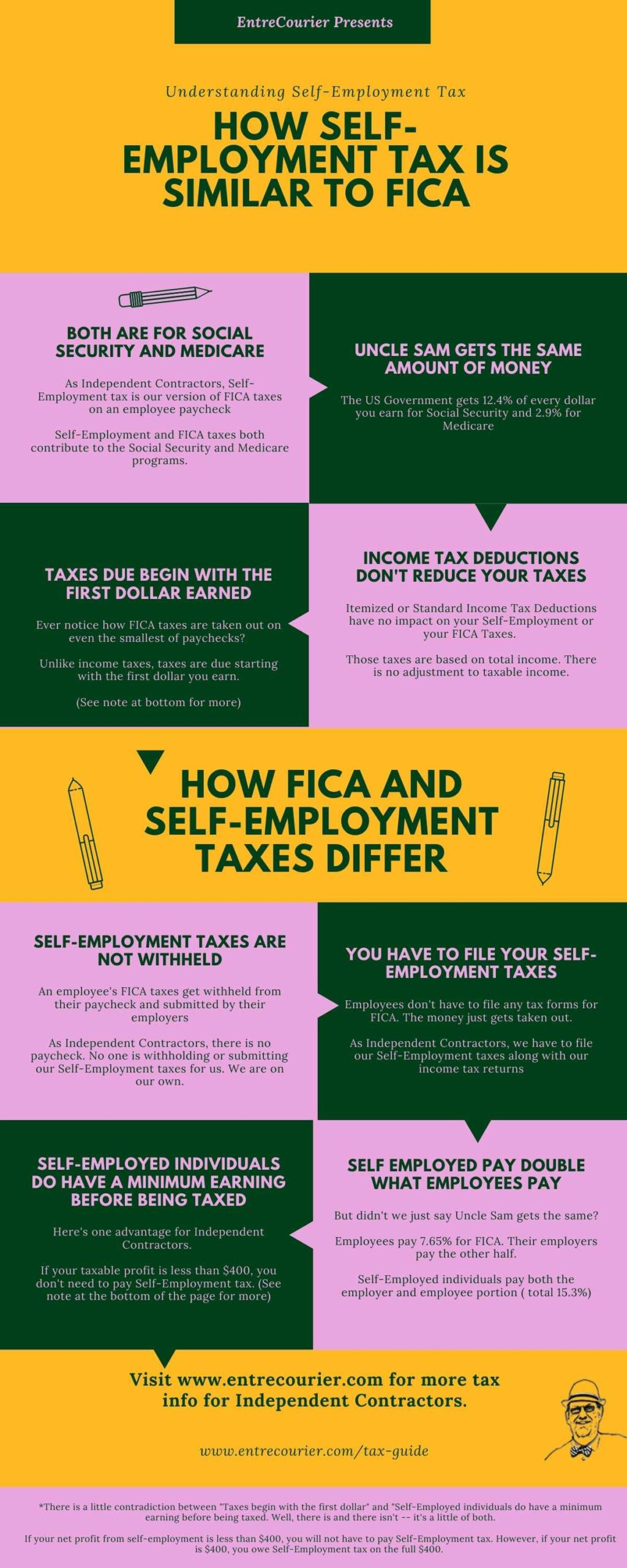 Infographic outlining similarities and differences between FICA and Self-Employment taxes