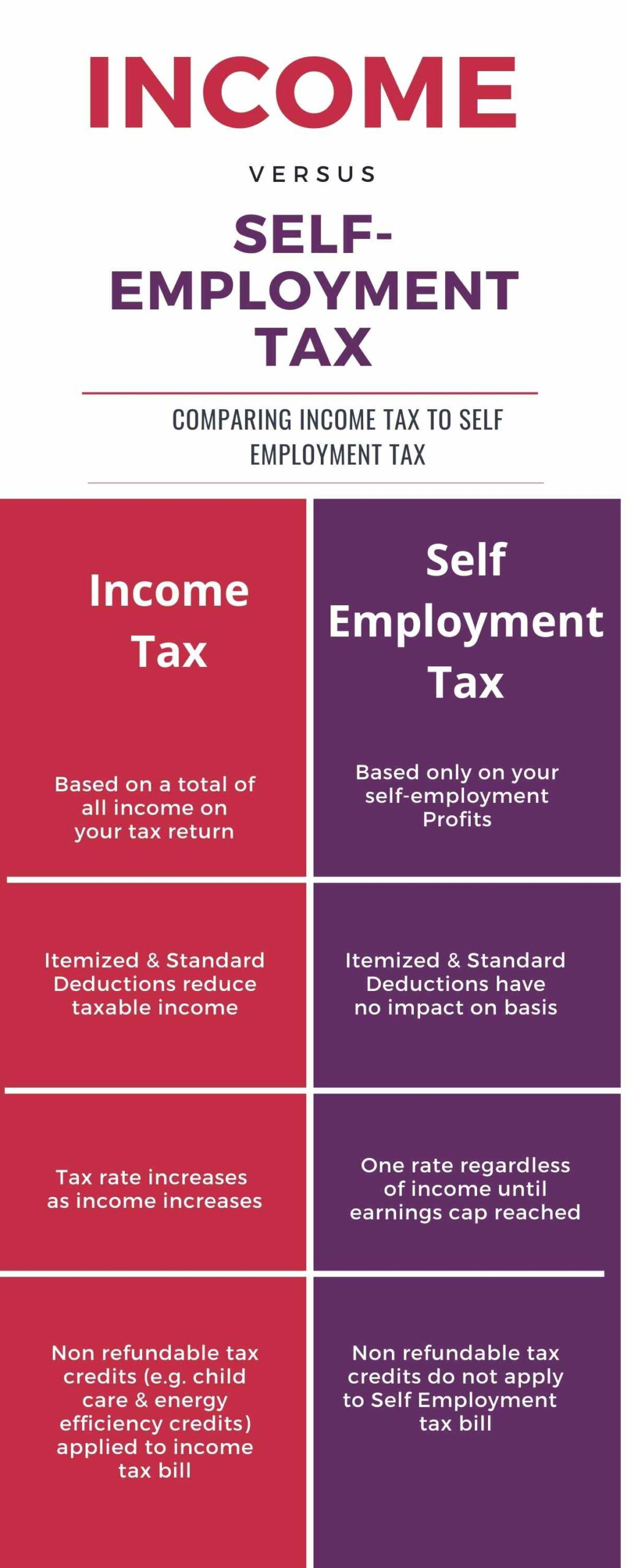 Infographic illustrating the differences in how federal Income Tax and Self-Employment Tax work for independent contractors.