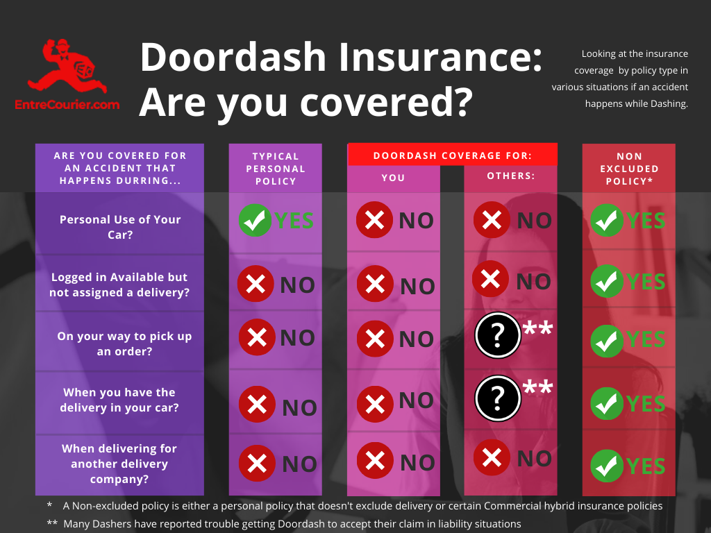 Infographic of Doordash insurance comparing personal policies, Doordash liability coverage and non-excluded insurance policies.