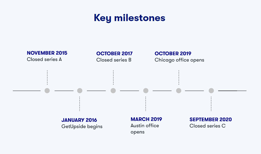 Screenshot of the Key Milestones for GetUpside as displayed on their About page accessed April 8, 2021.