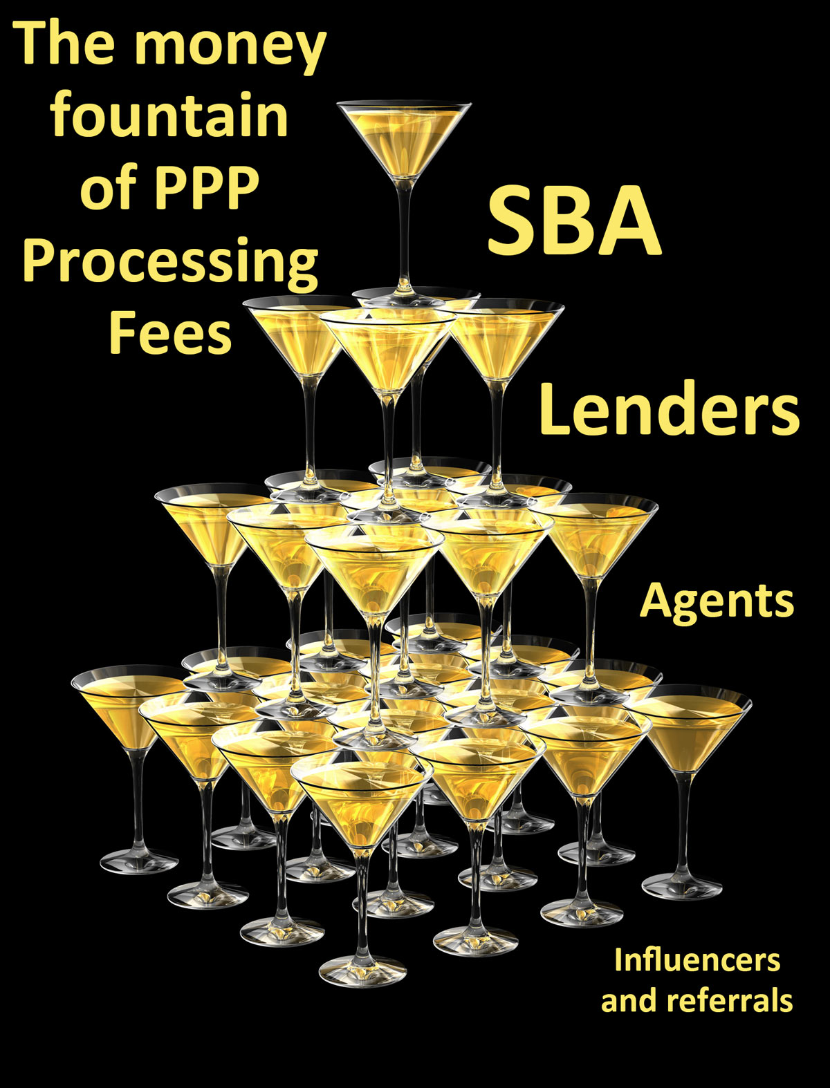 A champagne glass pyramid illustrating the trickle down of PPP Processing fees. The top layer is labeled SBA, second layer labeled Lenders, third layer labeled Agents, and bottom layer labeled influencers and referrals.